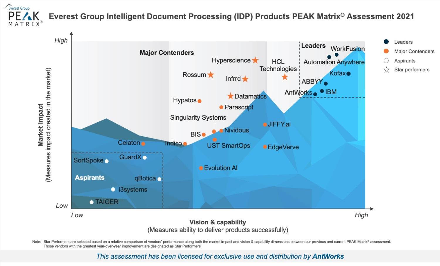 AntWorks named a Leader in Everest Group's IDP Products PEAK Matrix® 2021
