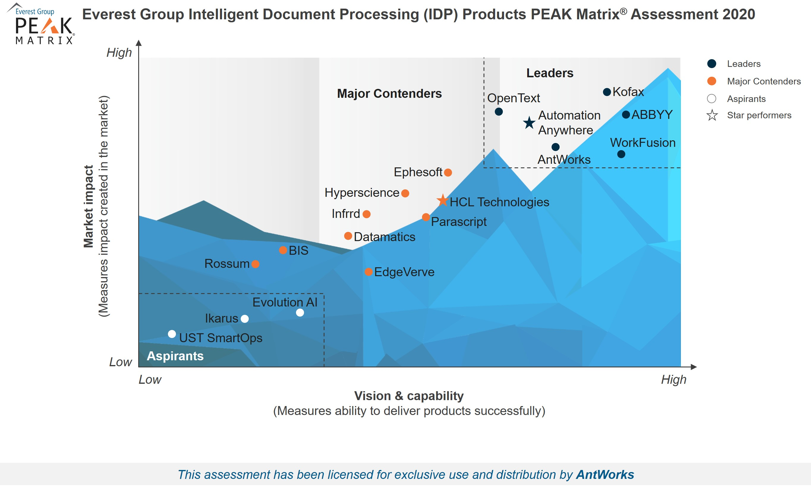 For the second year in a row, AntWorks™ is named a Leader in Everest Group's Intelligent Document Processing (IDP) PEAK Matrix™ 2020